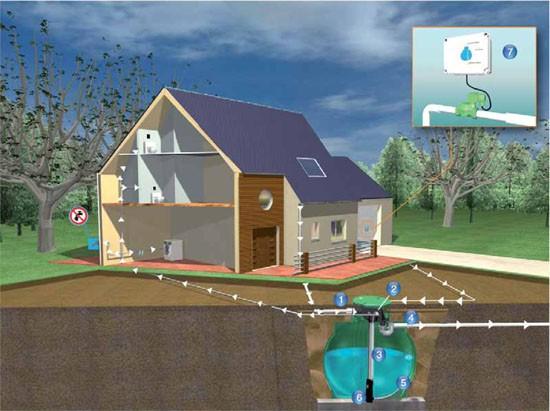 Gestion de l'eau dans une maison